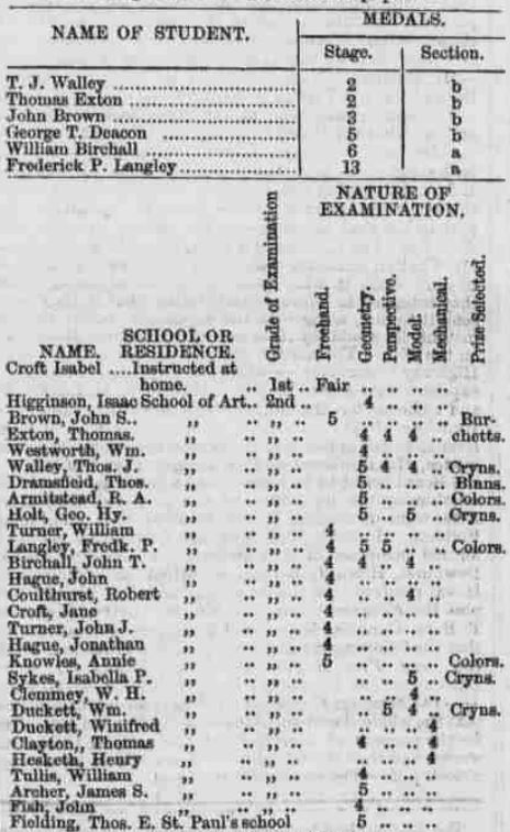 Winifred was promoted to a teaching role in the School of Art at The Institution for the Diffusion of Knowledge in October 1862 at the age of 19. (Preston Chronicle 11th October 1862)